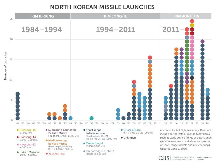 NorthKorea_Missile_testing_update_06.09-01-scaled