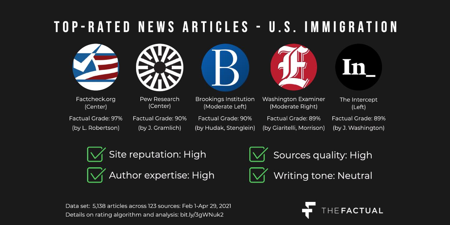 Top articles - border crisis (2_1 ratio) (1) (1)