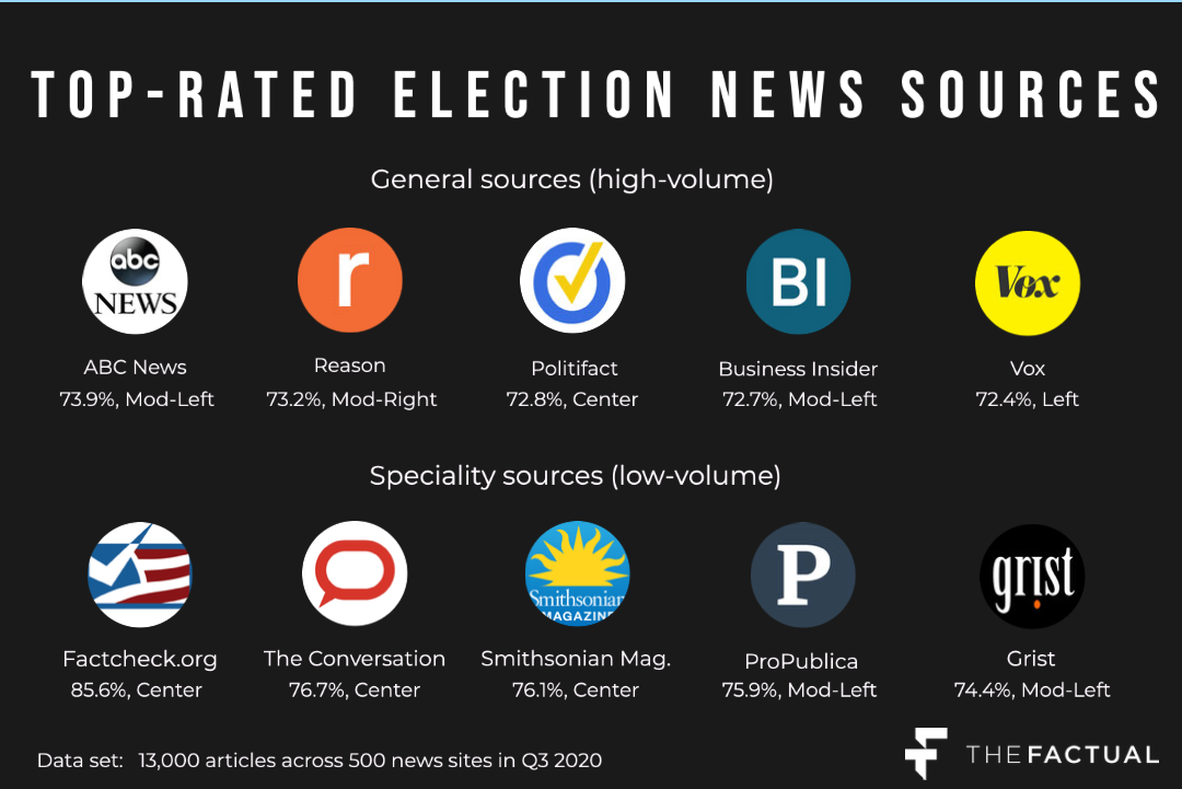 Top outlets - Elections coverage copy (1)