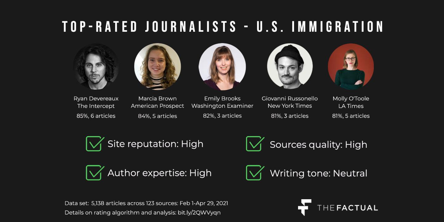Top reporters - border crisis (2_1 ratio) (2)