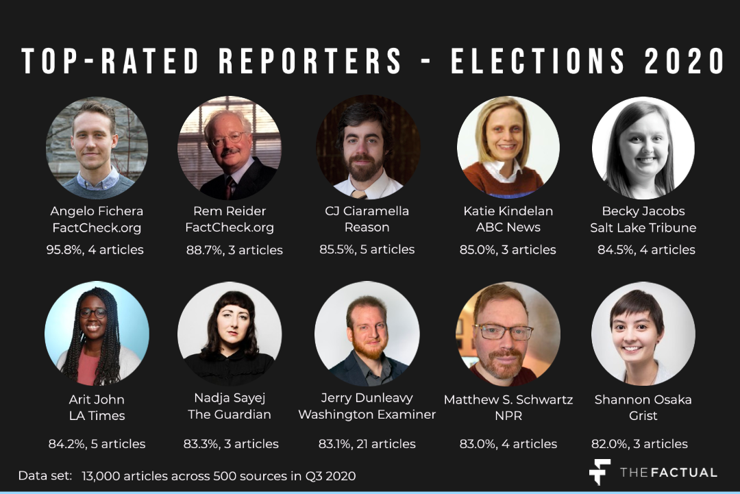 Top reporters - elections 2020 copy (4)