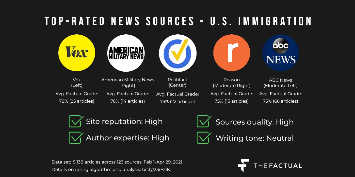 Top sources - border crisis (2_1 ratio) (1)