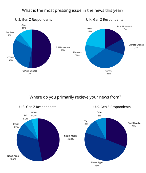 What is the most pressing issue in the news this year_ (US Respondents) (4)-2