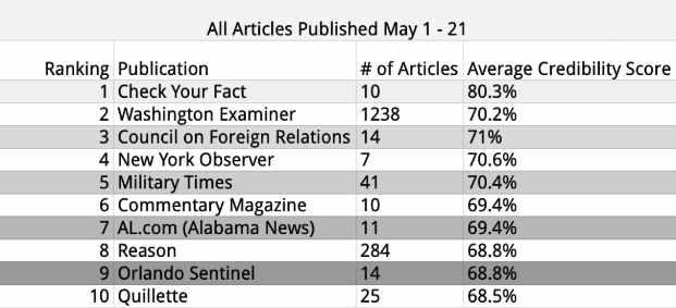 conservative news sources 1