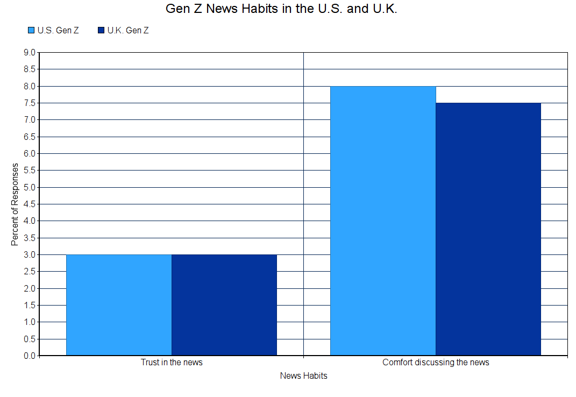 news habits-1